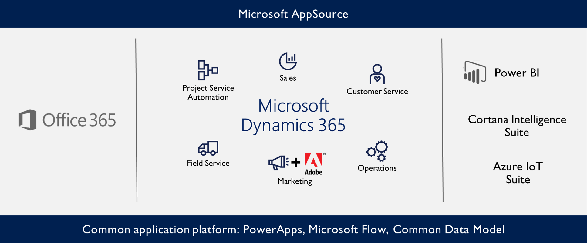 Dynamics 365 Model EVE Hamburg CRM